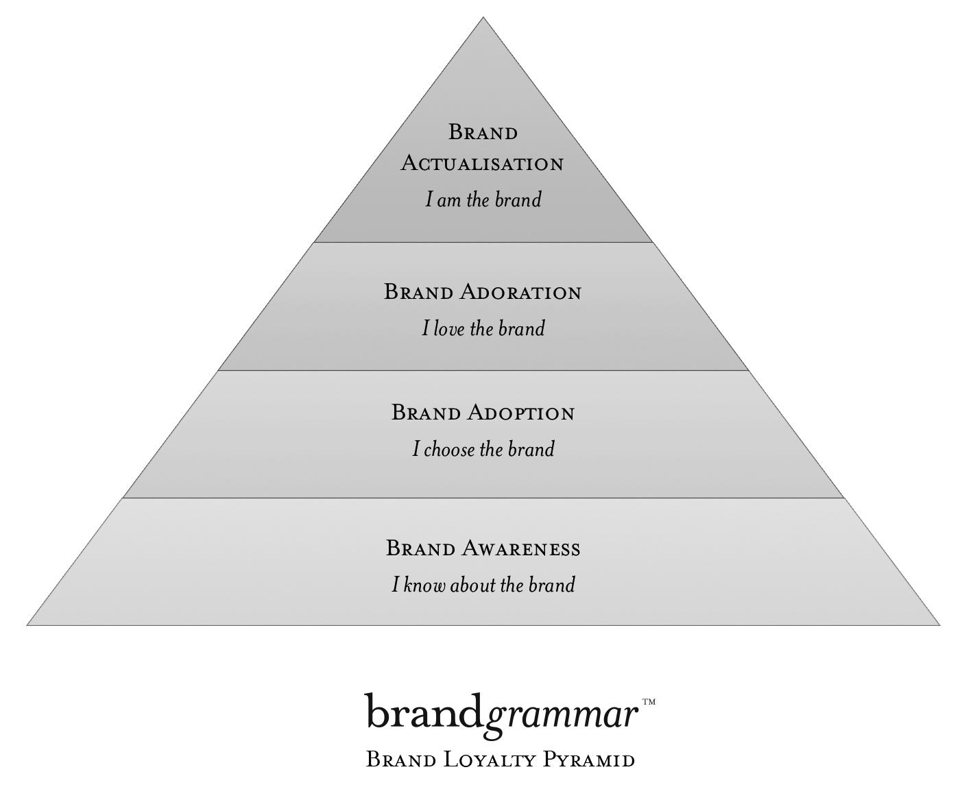 brandgrammar_brand_loyalty_pyramid-2