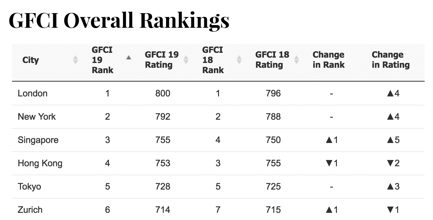 gfci-overall-rankings-london